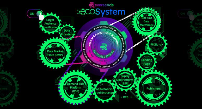 ReverseAds EcoSystem